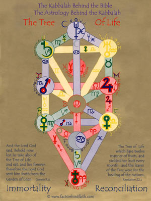 The tree of life archetypal horoscope and blueprint for the gods many of you may be familiar with the tree of life but for those of you who arent this is the central figure of the kabbalah the esoteric malvernweather Image collections