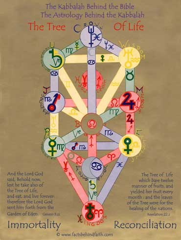 The Tree Of Life Archetypal Horoscope And Blueprint For The Gods